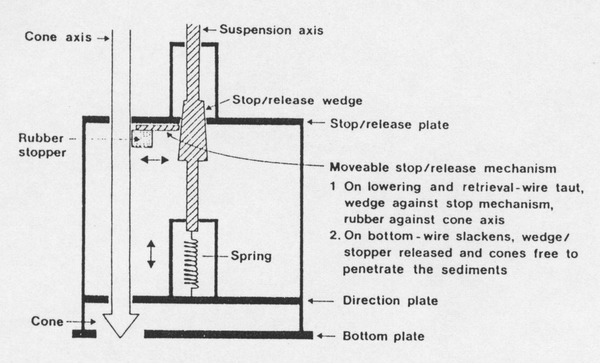 Wire stopper penetration
